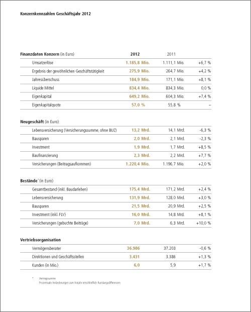 Konzernkennzahlen 2012