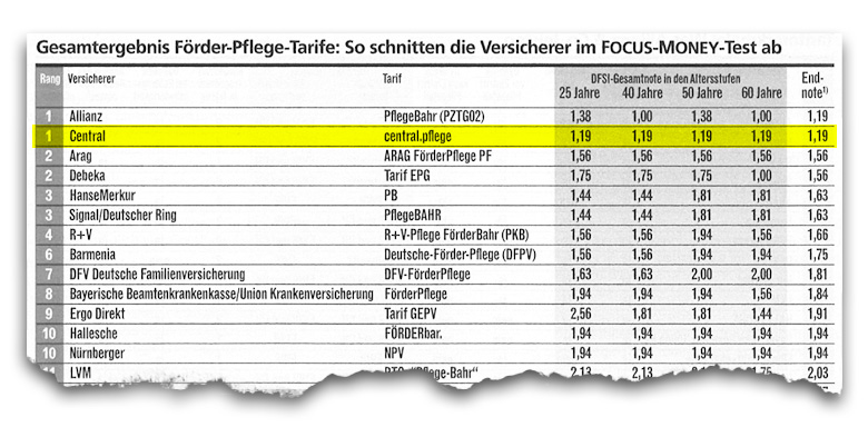 Quelle: Focus Money vom 16. Juli 2014