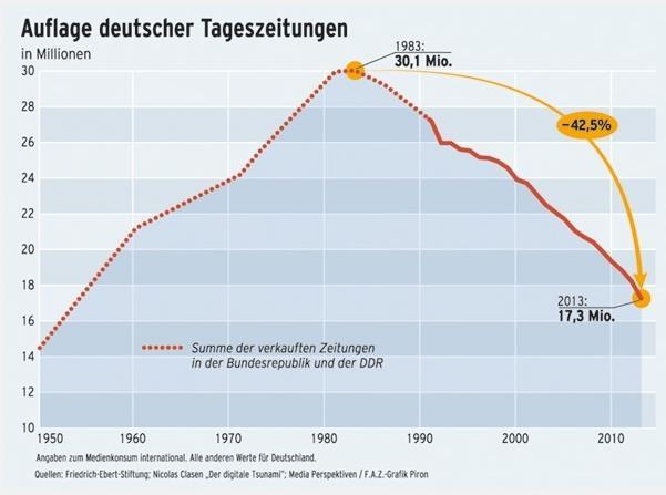 Auflage deutscher Tageszeitungen