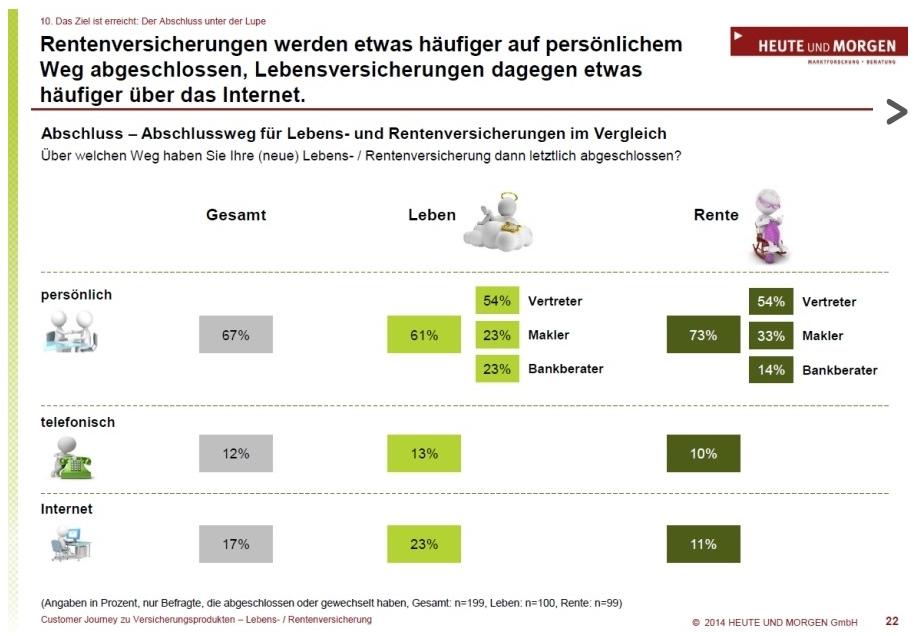 Quelle: www.versicherungsjournal.de