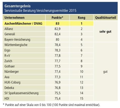 Servicestudie_Beratung-Versicherungsvermittler-2015