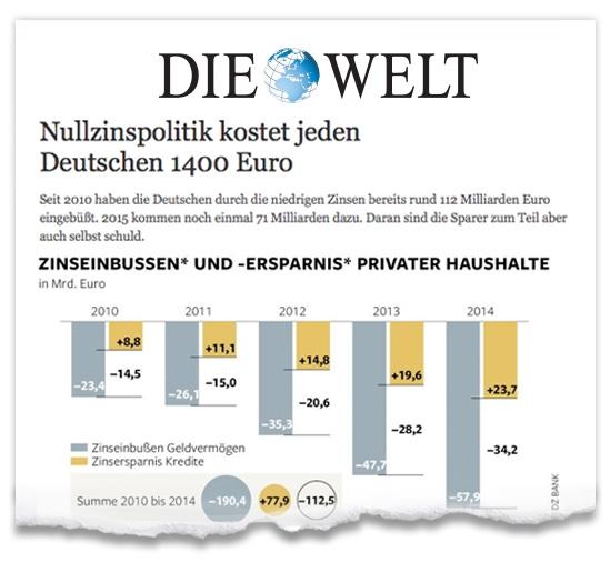 Zeitungsausriss_Die-Welt_Finanzen