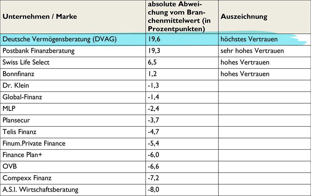 Quelle: Studie VERTRAUENSRANKING 2015 Eine Untersuchung der ServiceValue GmbH in Kooperation mit der WirtschaftsWoche