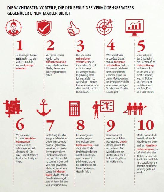 Ein Klick auf die Grafik öffnet die 10 wichtigsten Vorteile als PDF-Datei.