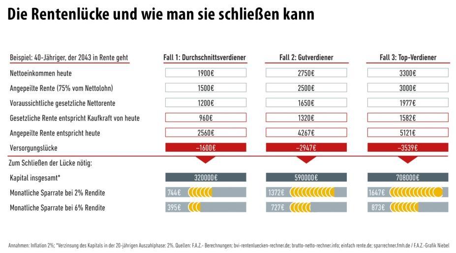 Rentenlücke (Quelle: FAZ)
