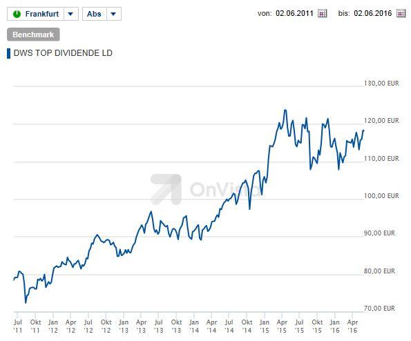 In den letzten 5 Jahren konnte den DWS Top Dividende mit einer Wertsteigerung von fast 70% überzeugen.