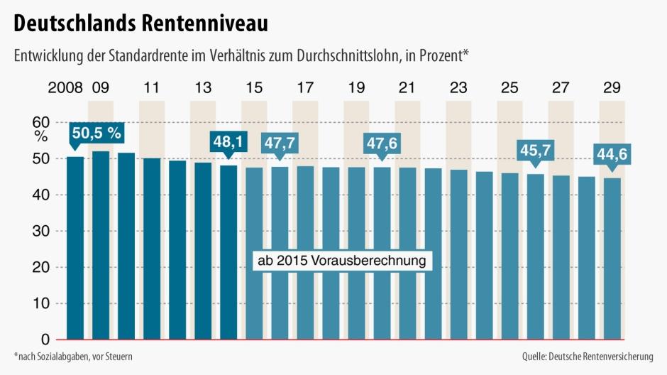 Deutschlands Rentenniveau