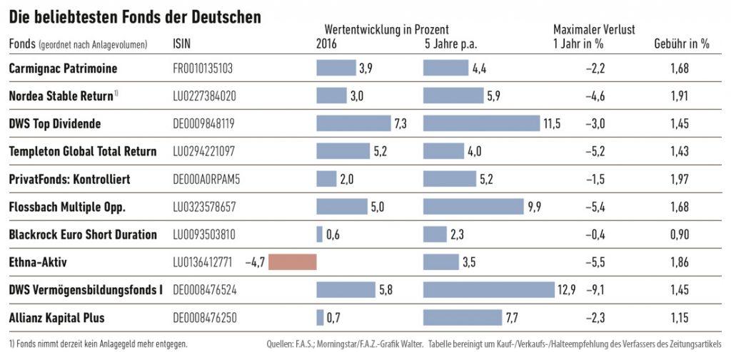 Die beliebtesten Fonds der Deutschen Quelle: Frankfurter Allgemeine Sonntagszeitung