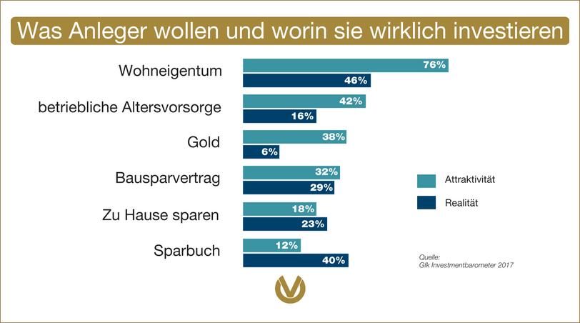 Gfk Investmentbarometer 2017