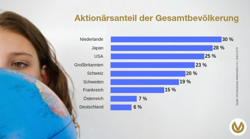 Deutsche sind Aktienmuffel, Großdemonstrationen sind auch nicht Michels Ding