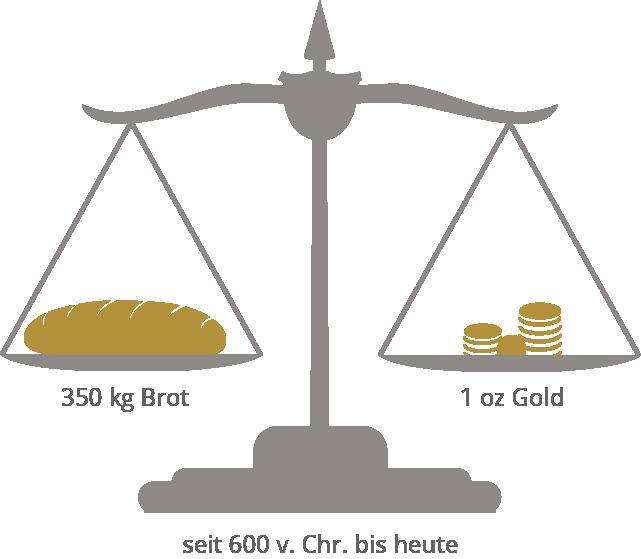 Gold sichere Geldanlage Waage Brot
