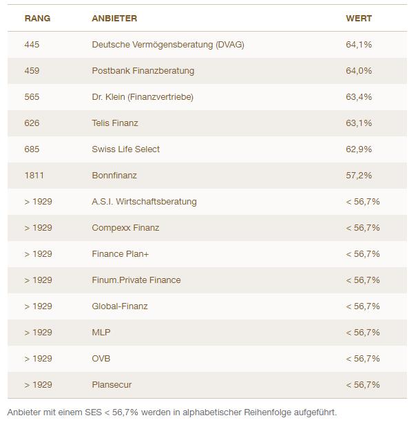 Ranking der Finanzvertriebe. Service Champion Kundenservice
